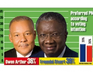 Fruendel Stuart leads Arthur in latest CADRES Poll!