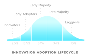 Innovation Adoption Lifecycle - Wikipedia