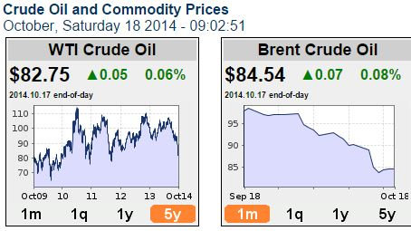 Crude Oil Price (October, 17, 2014)