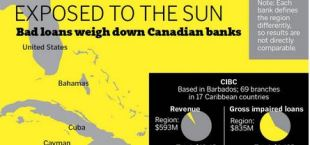 Canadian Banks performance in the Caribbean