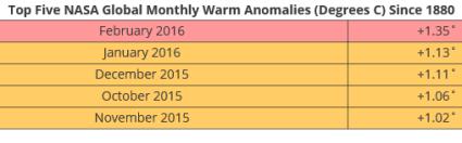 weather_anomalies
