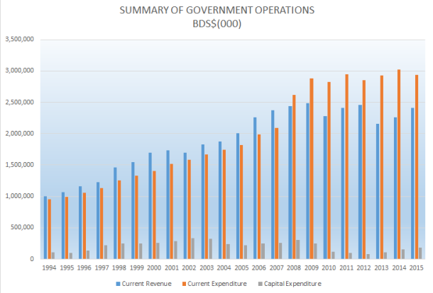 Data (1) compares the current account operations of the two administrations (1994 to 2015)