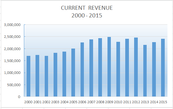 Data (3) shows the revenue amounts of the two administrations.