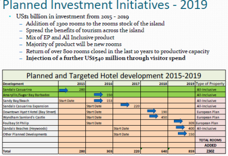 Tourism initiatives planned 2015 -2019