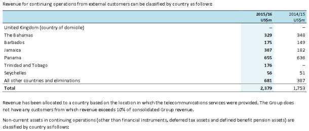 Revenue external customers 16
