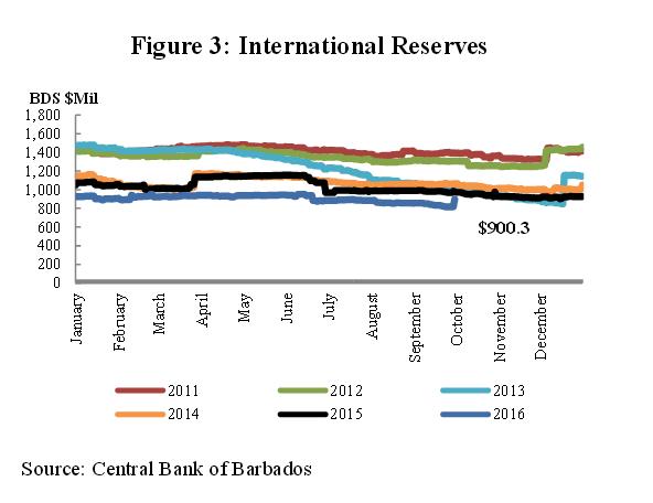 3rd-quarter-foreign-reserves