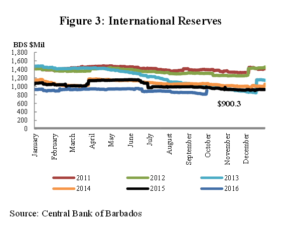 3rd-quarter-foreign-reserves