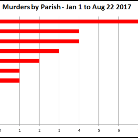 Murders by Parish