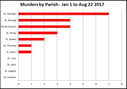 Murders by Parish