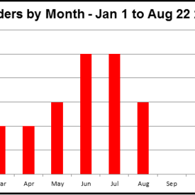 Murders by Month