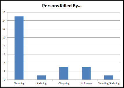 Murders by Weapon