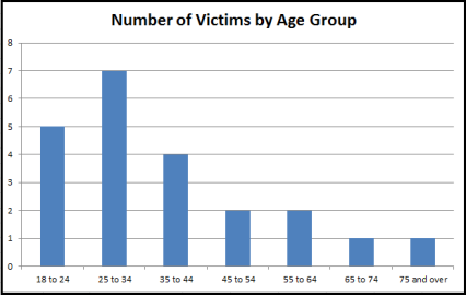 VictimsByAgeGroupBB-1