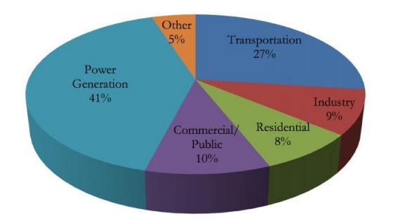 Energy2010