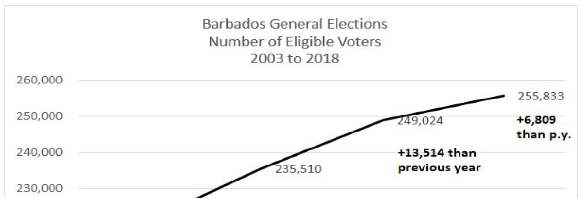 Record Numbers Eligible to Vote in 2018 Barbados General Election