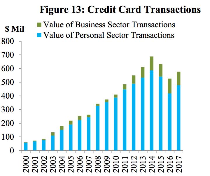 credit card transaction - 2017