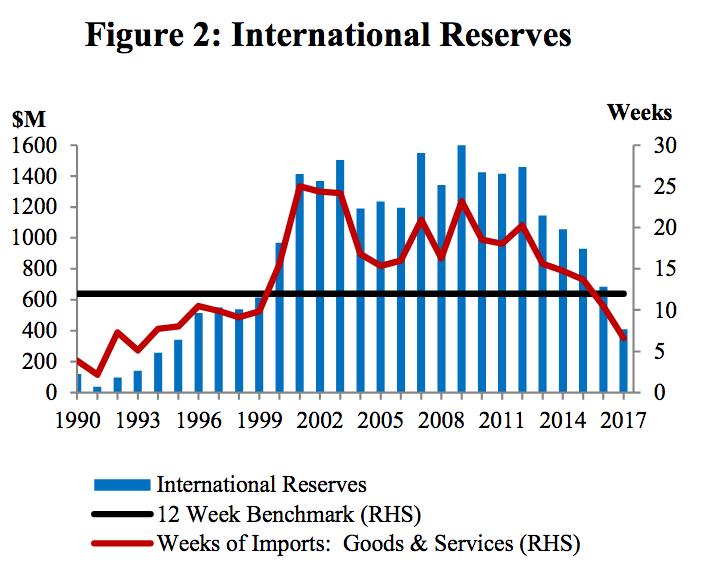 International Reserves - 2017