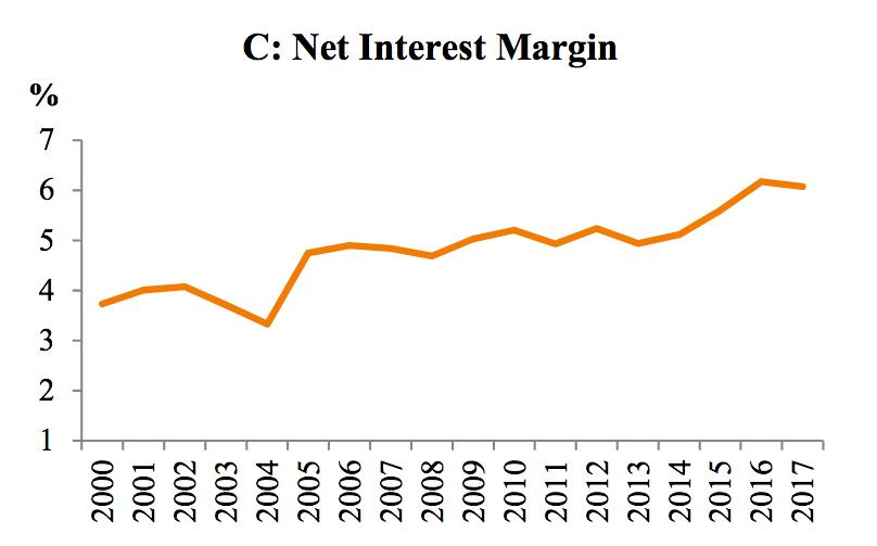 net interest margin - 2017