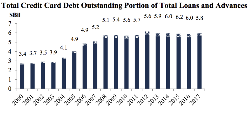 total credit card debt % of toal loans