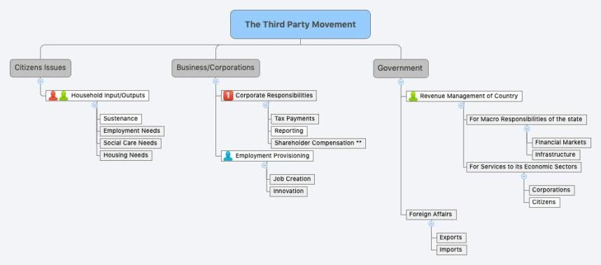 The Third Party Movement