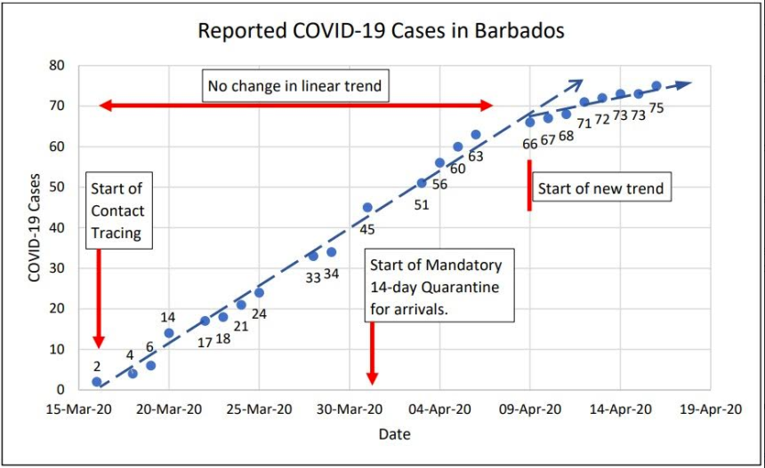 Covid 19 Cases in Barbados