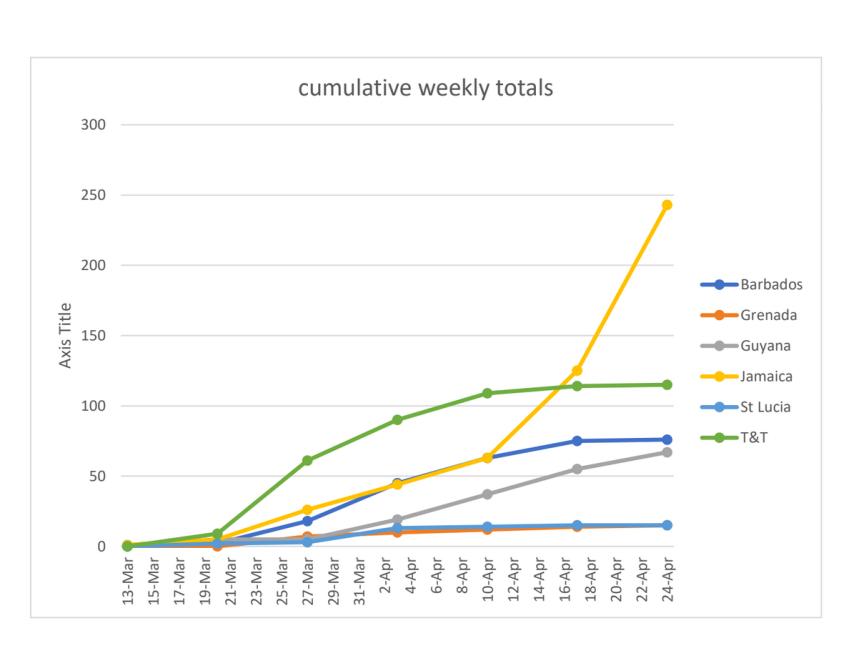Covid-Cumulative 1